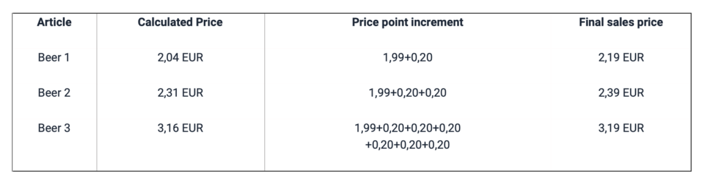 Price Point Calculation example